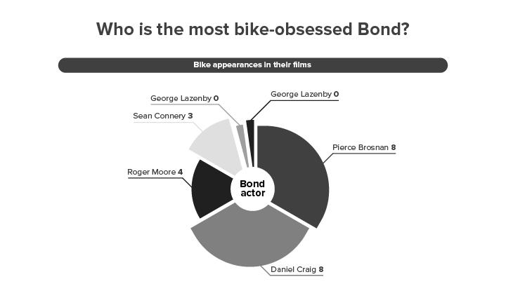 Biggest bike-loving James Bond revealed to be Daniel Craig